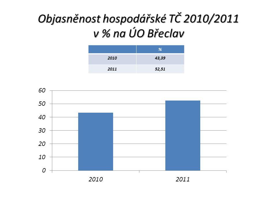 Objasněnost hospodářské TČ 2010/2011 v % na ÚO Břeclav % 201043,39 201152,51