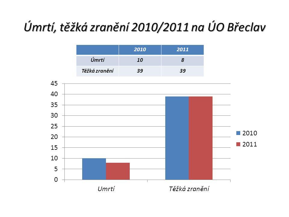 Úmrtí, těžká zranění 2010/2011 na ÚO Břeclav 20102011 Úmrtí108 Těžká zranění39