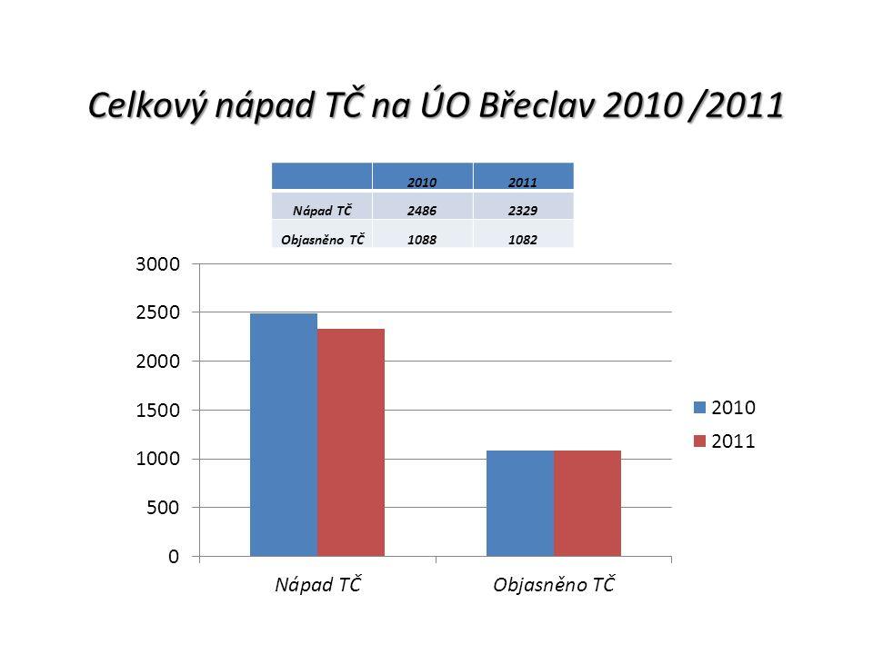 Objasněnost krádeže prosté 2010/2011 v % na ÚO Břeclav % 201016,28 201122,79