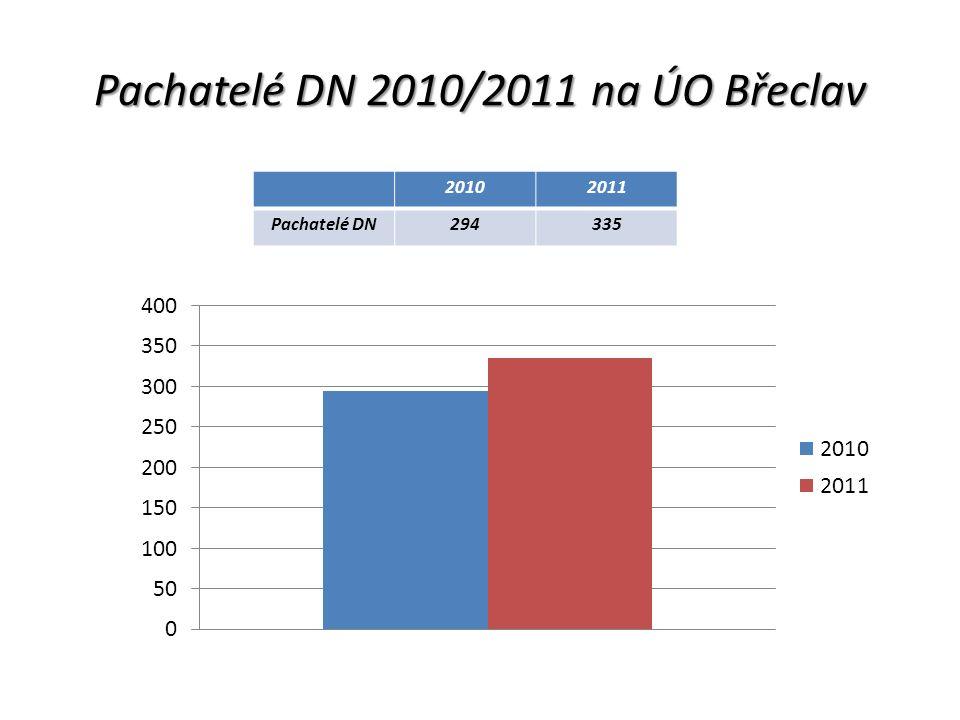 Pachatelé DN 2010/2011 na ÚO Břeclav 20102011 Pachatelé DN294335