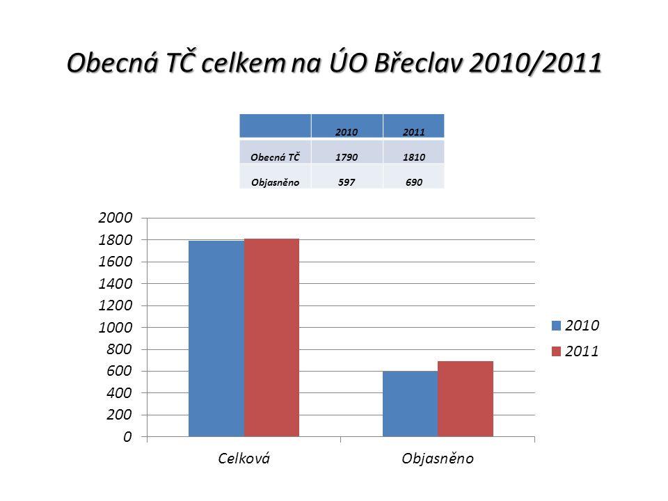 Obecná TČ celkem na ÚO Břeclav 2010/2011 20102011 Obecná TČ17901810 Objasněno597690