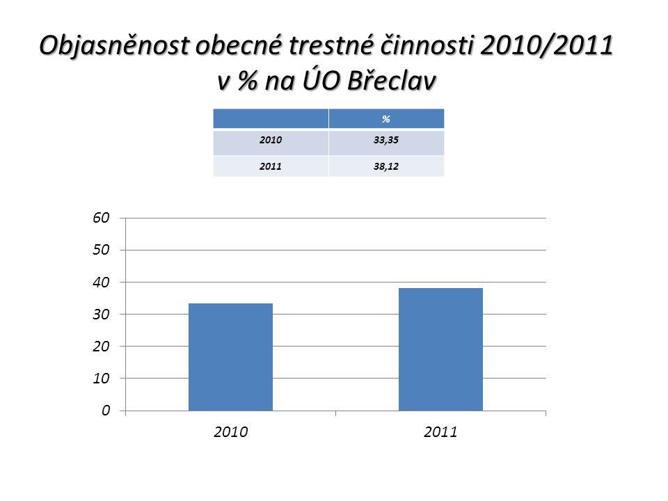 Objasněnost obecné trestné činnosti 2010/2011 v % na ÚO Břeclav % 201033,35 201138,12