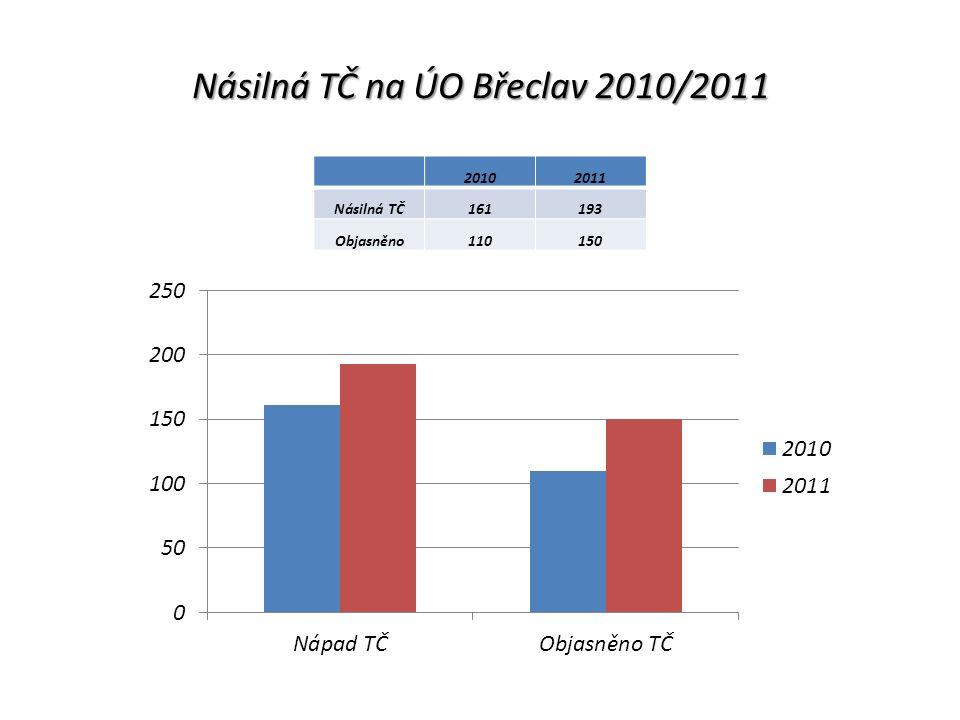 Násilná TČ na ÚO Břeclav 2010/2011 20102011 Násilná TČ161193 Objasněno110150