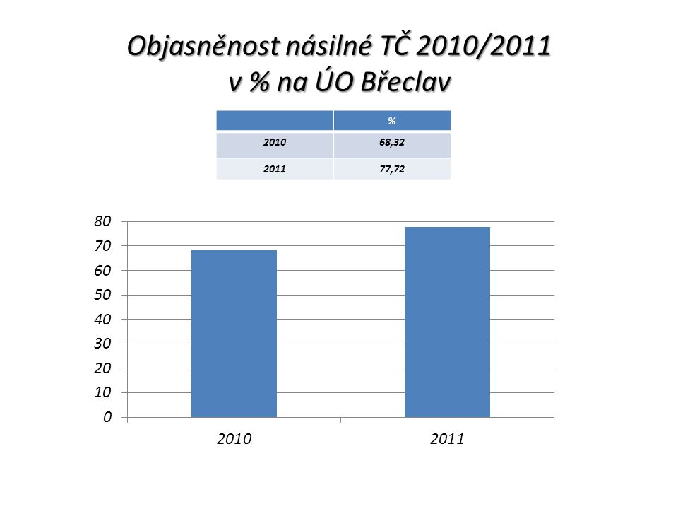 Objasněnost násilné TČ 2010/2011 v % na ÚO Břeclav % 201068,32 201177,72