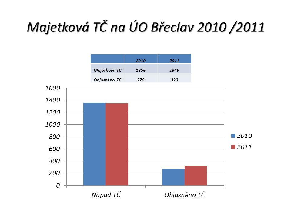 Objasněnost majetkové TČ 2010/2011 v % na ÚO Břeclav % 201019,91 201123,72
