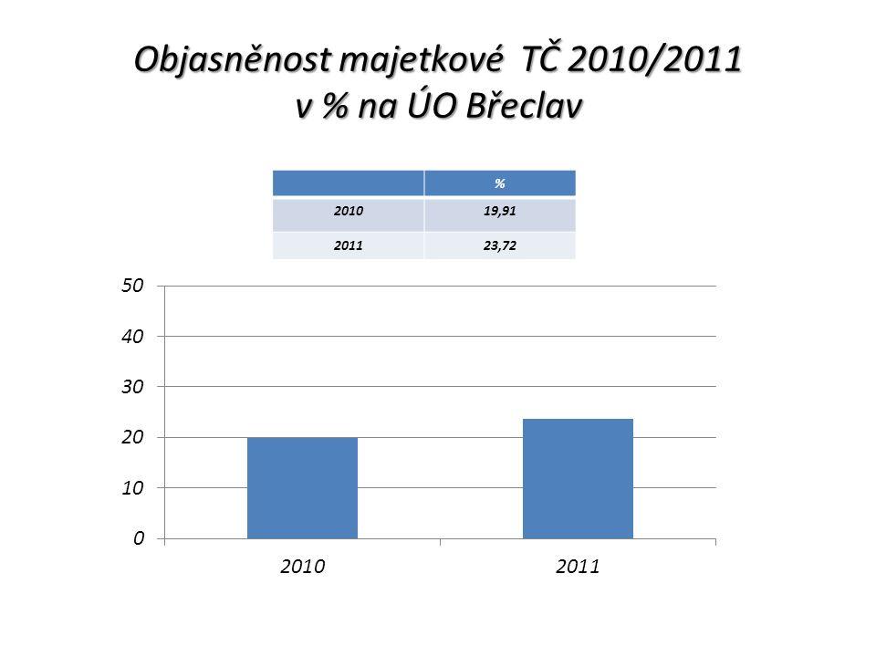 Krádež vloupáním na ÚO Břeclav 2010 /2011 20102011 Krádeže vloupáním464479 Objasněno101109