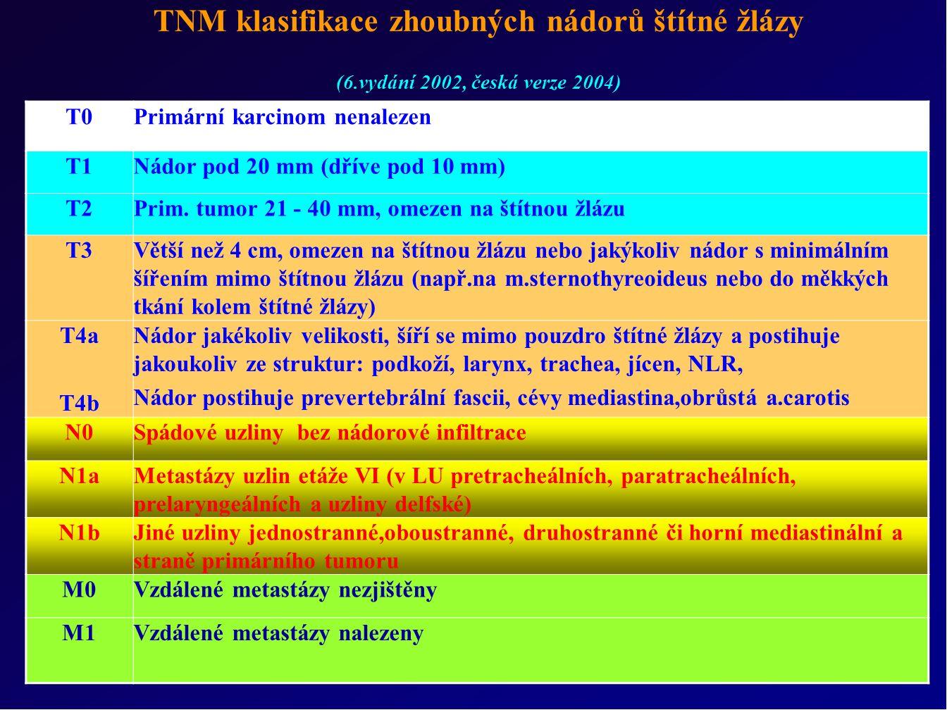 TNM klasifikace zhoubných nádorů štítné žlázy (6.vydání 2002, česká verze 2004) T0Primární karcinom nenalezen T1Nádor pod 20 mm (dříve pod 10 mm) T2Prim.