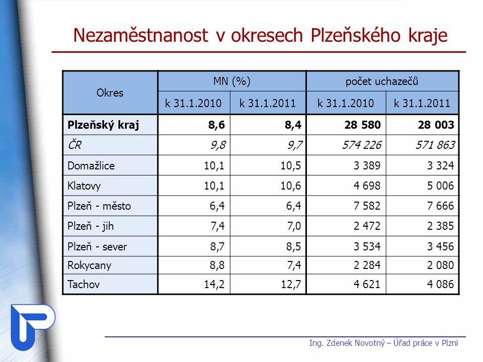 Nezaměstnanost v okresech Plzeňského kraje Okres MN (%)počet uchazečů k 31.1.2010k 31.1.2011k 31.1.2010k 31.1.2011 Plzeňský kraj8,68,428 58028 003 ČR9,89,7574 226571 863 Domažlice10,110,53 3893 324 Klatovy10,110,64 6985 006 Plzeň - město6,4 7 5827 666 Plzeň - jih7,47,02 4722 385 Plzeň - sever8,78,53 5343 456 Rokycany8,87,42 2842 080 Tachov14,212,74 6214 086 Ing.