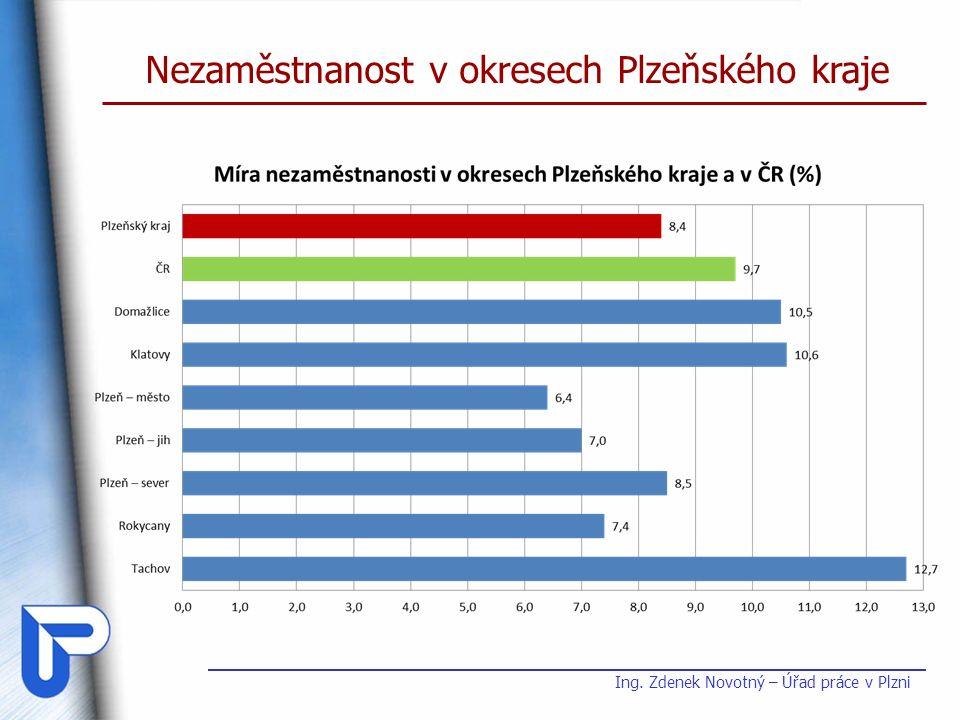 Nezaměstnanost v okresech Plzeňského kraje Ing. Zdenek Novotný – Úřad práce v Plzni
