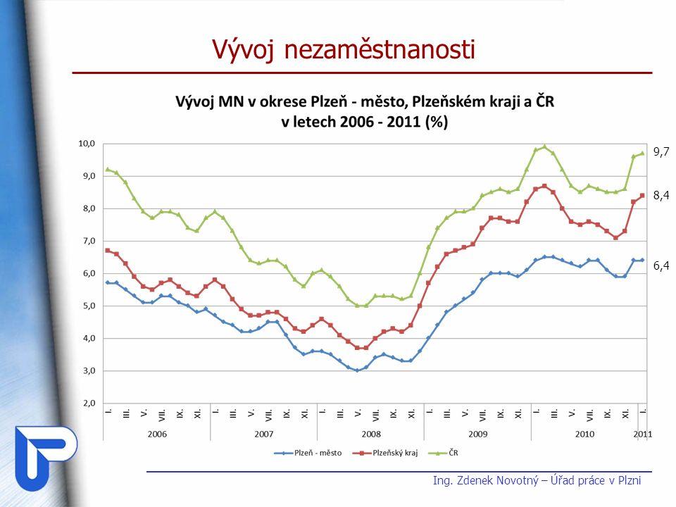 Vývoj nezaměstnanosti 9,7 8,4 6,4 Ing. Zdenek Novotný – Úřad práce v Plzni