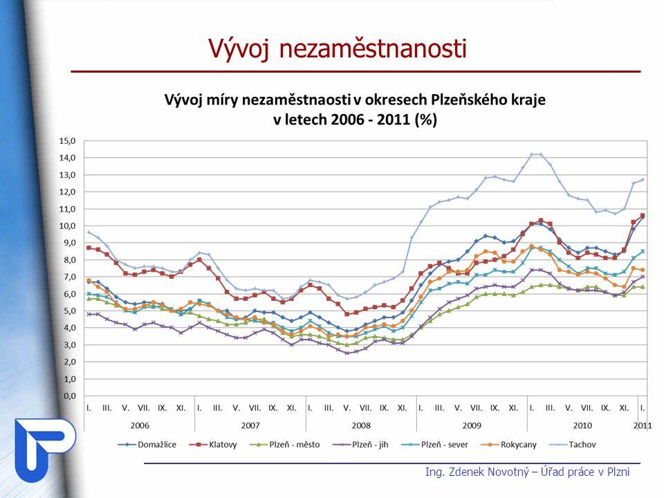 Vývoj nezaměstnanosti Ing. Zdenek Novotný – Úřad práce v Plzni