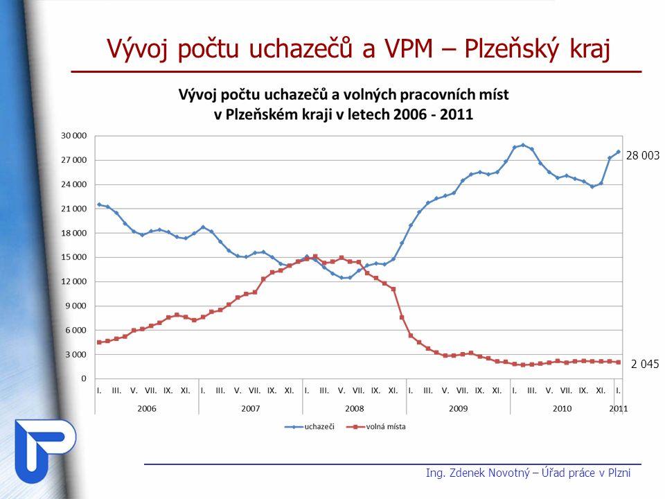 Vývoj počtu uchazečů a VPM – Plzeňský kraj 28 003 2 045 Ing. Zdenek Novotný – Úřad práce v Plzni