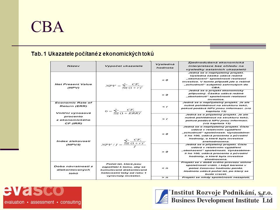52 CBA Tab. 1 Ukazatele počítané z ekonomických toků