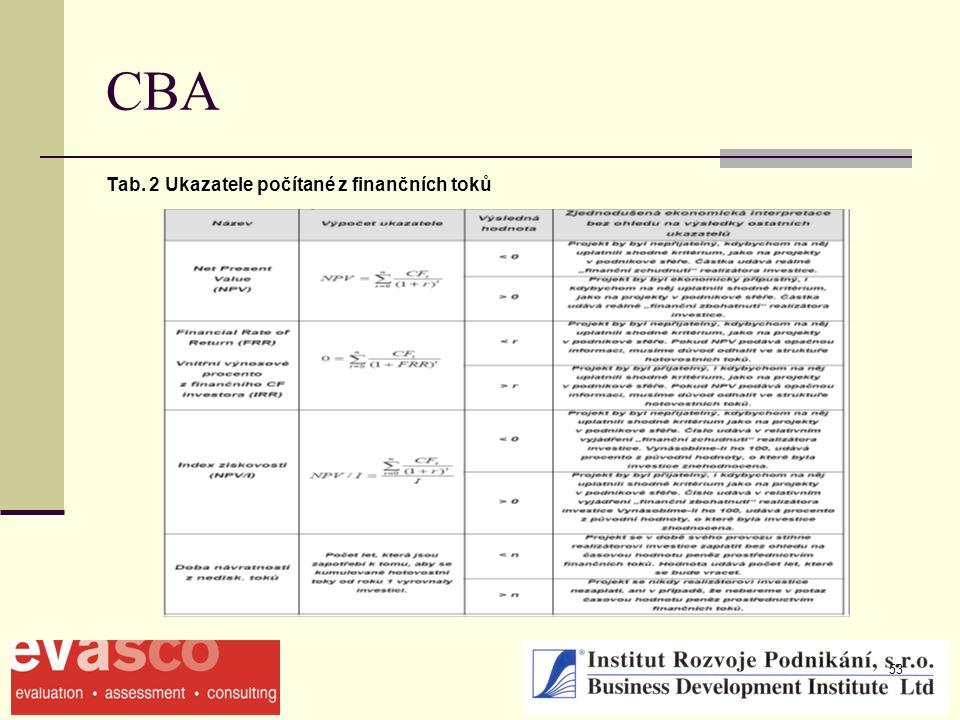 53 CBA Tab. 2 Ukazatele počítané z finančních toků