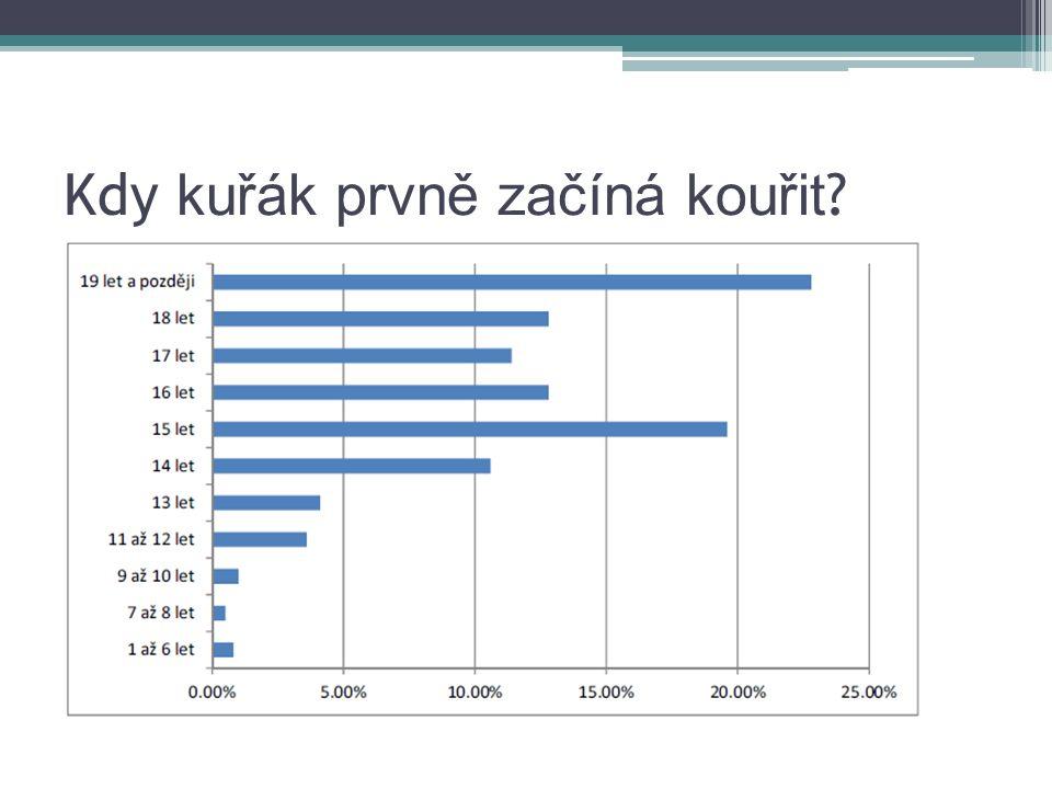 Modelace cenové elasticity poptávky po cigaretách v ČR Cenová elasticita poptávky – -0,2 Na základě dostupných dat byla vyvrácena racionalita spotřebitele Výsledky lze intuitivně interpretovat na údajích dostupných z výběrových šetření o kuřácích