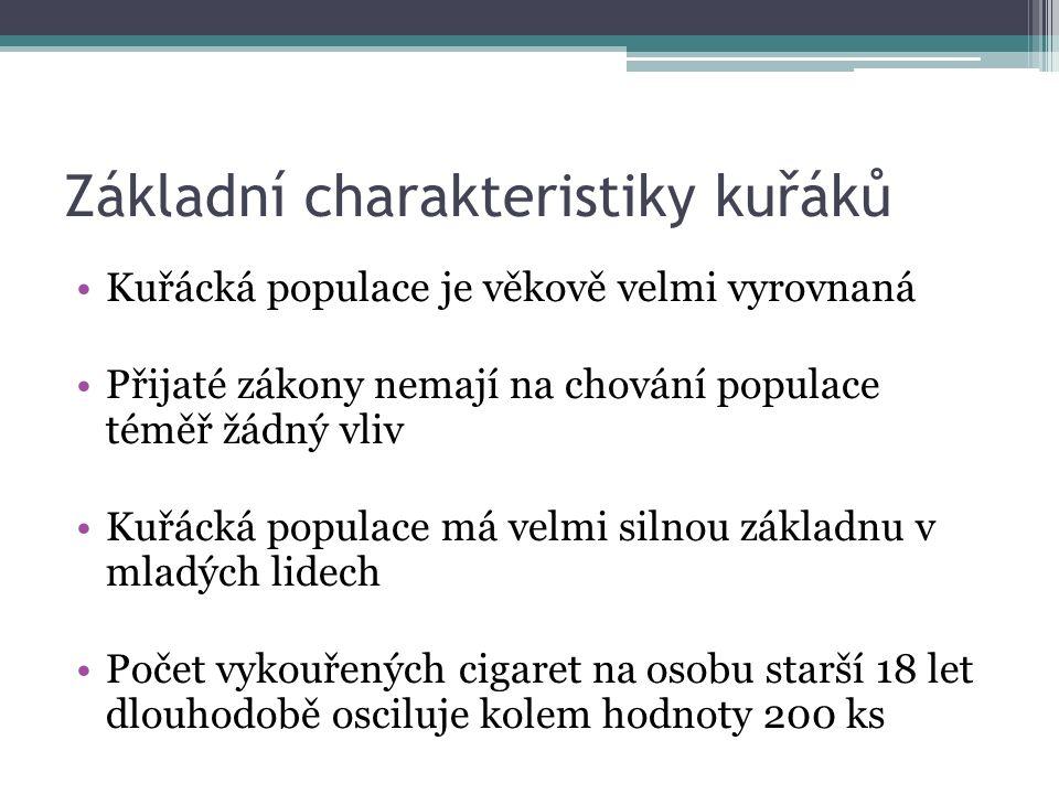 Srovnání míry zdanění v EU Česká republika patří k zemím s nízkou mírou zdanění Vztaženo ke kupní síle jsou v ČR cigarety velmi drahé Zajímavý příklad Bulharska a Rumunska...
