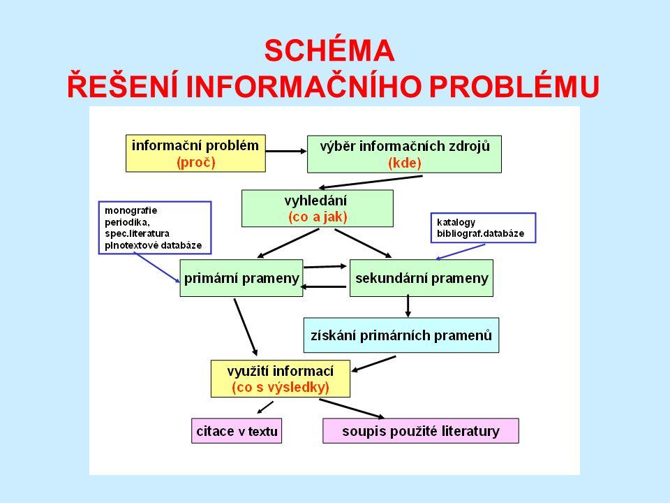 REŠERŠNÍ STRATEGIE analýza tématu - slovní formulace dotazu v češtině formulace dotazu - významová slova formulace dotazu - logické, poziční operátory omezení rešerše - čas, druh dokumentu, jazyk výběr databáze zadání dotazu - zkušební vyhledání záznamů hodnocení výsledků - relevance formální a obsahová vyladění dotazu, nespokojit se jen s jedním hledáním zobrazení, tisk, uložení