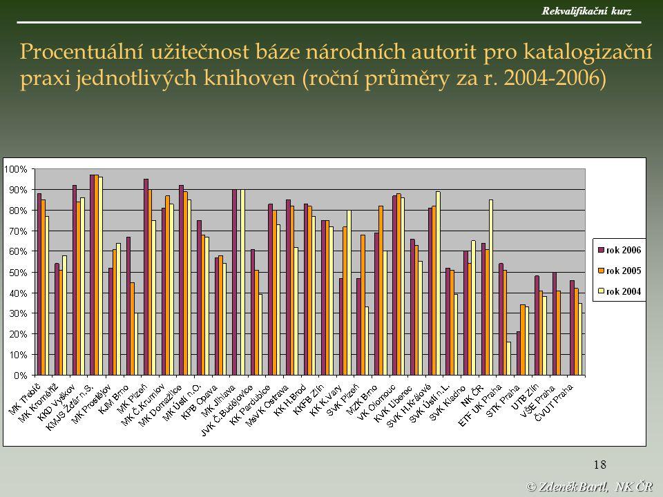 18 © Zdeněk Bartl, NK ČR Procentuální užitečnost báze národních autorit pro katalogizační praxi jednotlivých knihoven (roční průměry za r.