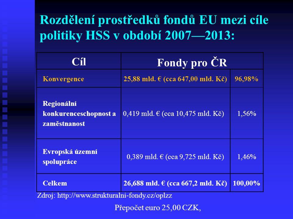 Rozdělení prostředků fondů EU mezi cíle politiky HSS v období 2007—2013: Cíl Fondy pro ČR Konvergence25,88 mld. € (cca 647,00 mld. Kč)96,98% Regionáln