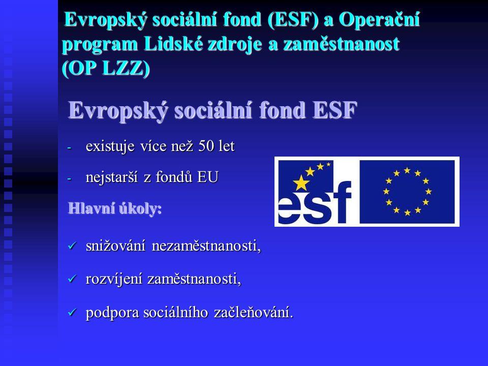Evropský sociální fond (ESF) a Operační program Lidské zdroje a zaměstnanost (OP LZZ) Evropský sociální fond ESF - existuje více než 50 let - nejstarší z fondů EU Hlavní úkoly: snižování nezaměstnanosti, snižování nezaměstnanosti, rozvíjení zaměstnanosti, rozvíjení zaměstnanosti, podpora sociálního začleňování.