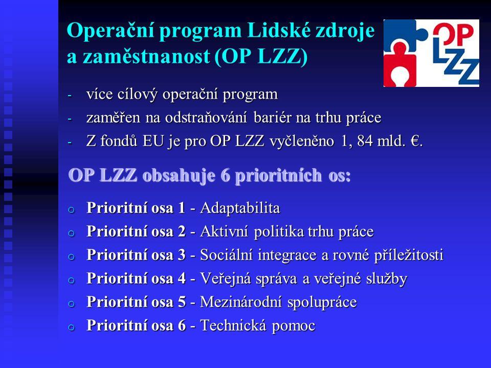 Operační program Lidské zdroje a zaměstnanost (OP LZZ) - více cílový operační program - zaměřen na odstraňování bariér na trhu práce - Z fondů EU je pro OP LZZ vyčleněno 1, 84 mld.