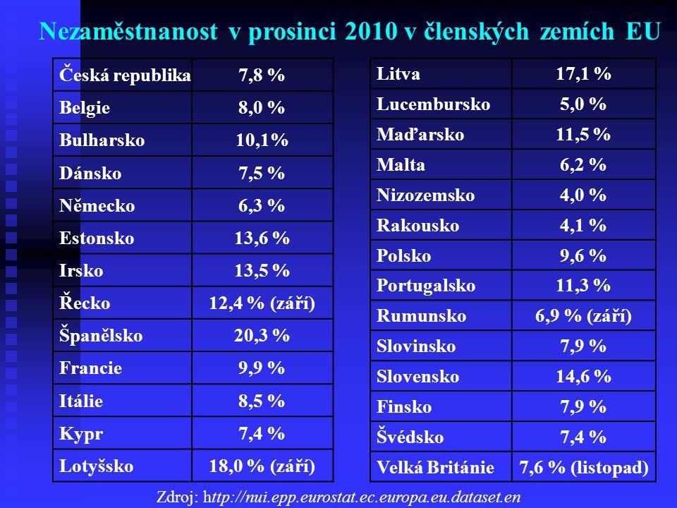 Česká republika7,8 % Belgie8,0 % Bulharsko10,1% Dánsko7,5 % Německo6,3 % Estonsko13,6 % Irsko13,5 % Řecko12,4 % (září) Španělsko20,3 % Francie9,9 % It