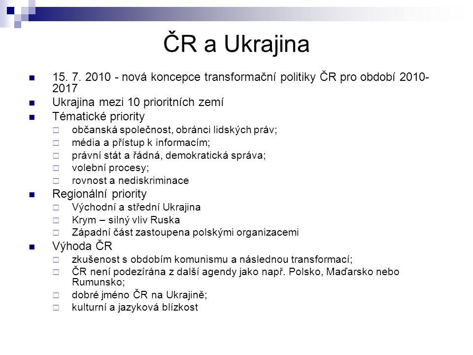 ČR a Ukrajina 15.7.