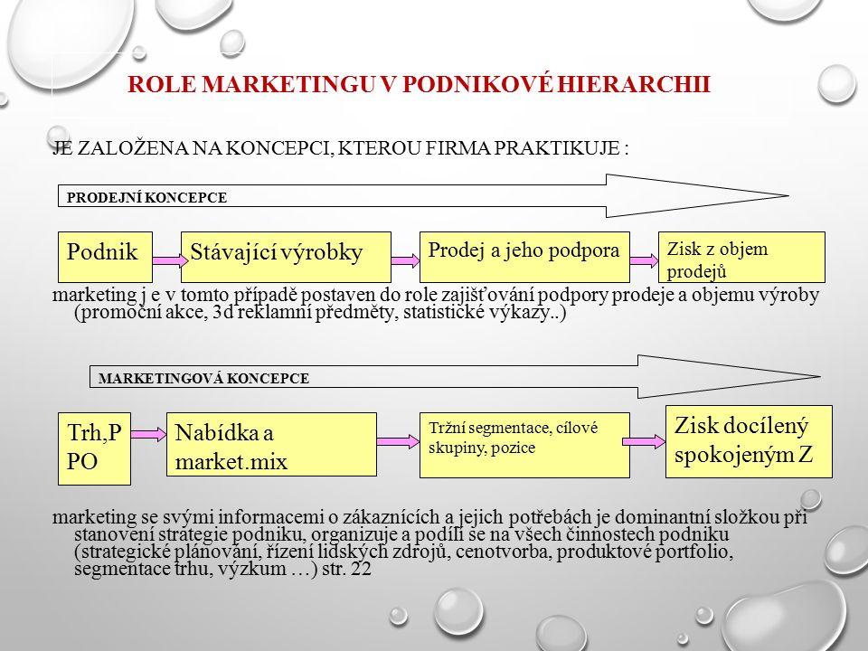 ROLE MARKETINGU V PODNIKOVÉ HIERARCHII JE ZALOŽENA NA KONCEPCI, KTEROU FIRMA PRAKTIKUJE : marketing j e v tomto případě postaven do role zajišťování podpory prodeje a objemu výroby (promoční akce, 3d reklamní předměty, statistické výkazy..) marketing se svými informacemi o zákaznících a jejich potřebách je dominantní složkou při stanovení strategie podniku, organizuje a podílí se na všech činnostech podniku (strategické plánování, řízení lidských zdrojů, cenotvorba, produktové portfolio, segmentace trhu, výzkum …) str.