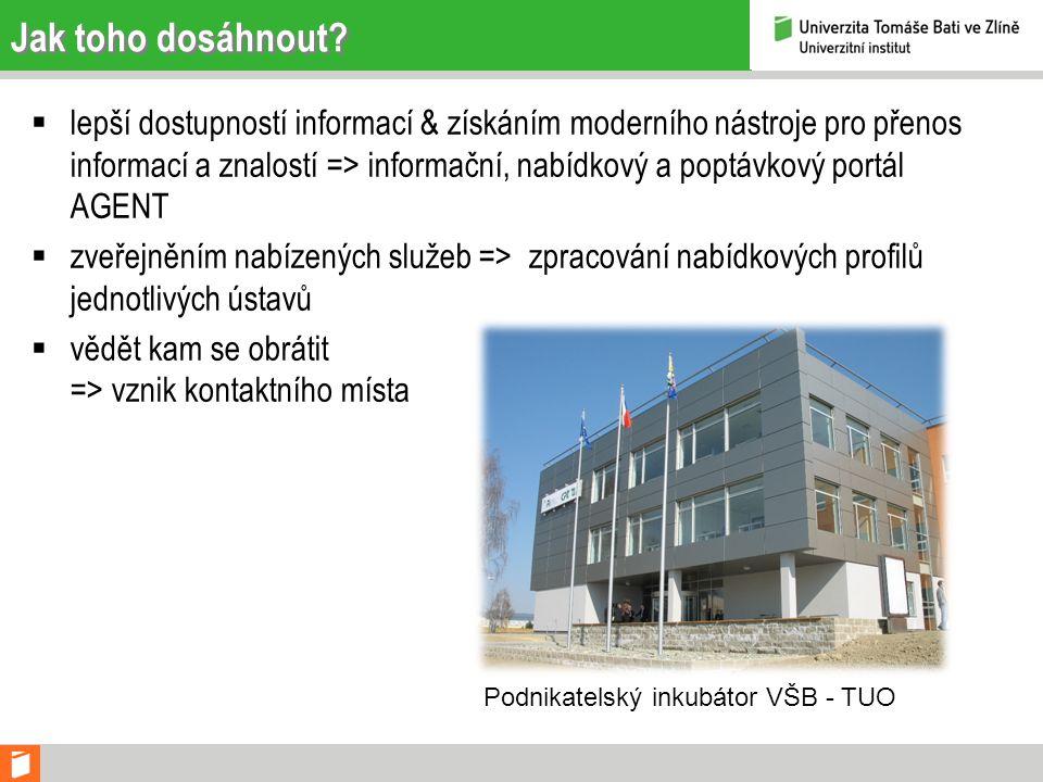 Model komunikace VŠB-TUOSUOUUTBÚG AV ČR PODNIKY A DALŠÍ INSTITUCE