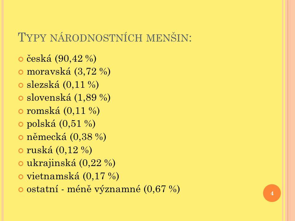 T YPY NÁRODNOSTNÍCH MENŠIN : česká (90,42 %) moravská (3,72 %) slezská (0,11 %) slovenská (1,89 %) romská (0,11 %) polská (0,51 %) německá (0,38 %) ruská (0,12 %) ukrajinská (0,22 %) vietnamská (0,17 %) ostatní - méně významné (0,67 %) 4