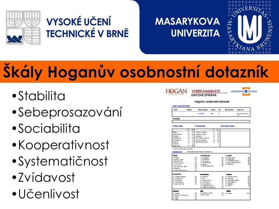 Ukázky grafické zprávy HPI