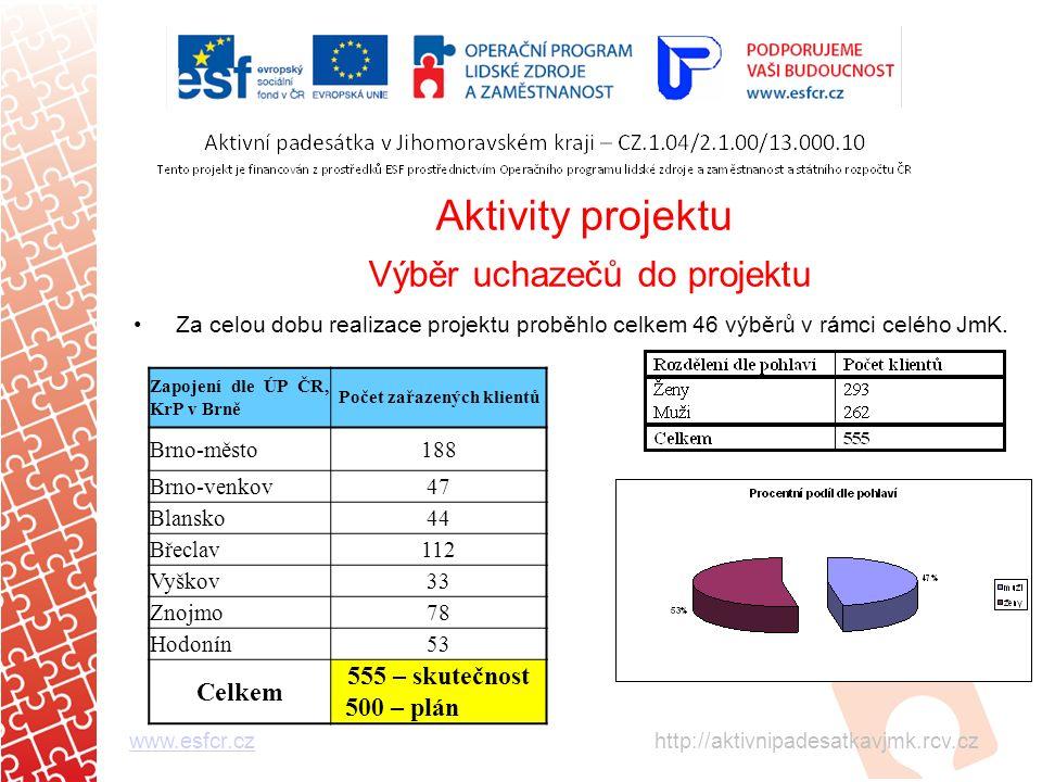 Aktivity projektu Výběr uchazečů do projektu Za celou dobu realizace projektu proběhlo celkem 46 výběrů v rámci celého JmK.