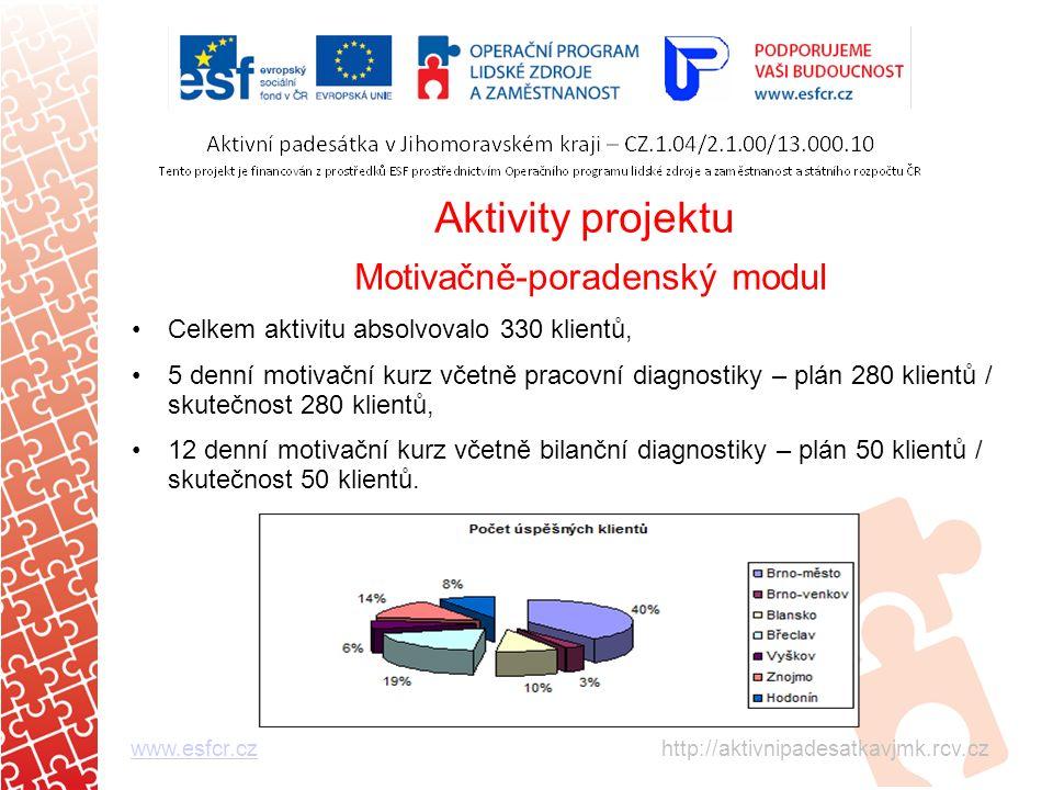 Aktivity projektu Motivačně-poradenský modul Celkem aktivitu absolvovalo 330 klientů, 5 denní motivační kurz včetně pracovní diagnostiky – plán 280 klientů / skutečnost 280 klientů, 12 denní motivační kurz včetně bilanční diagnostiky – plán 50 klientů / skutečnost 50 klientů.