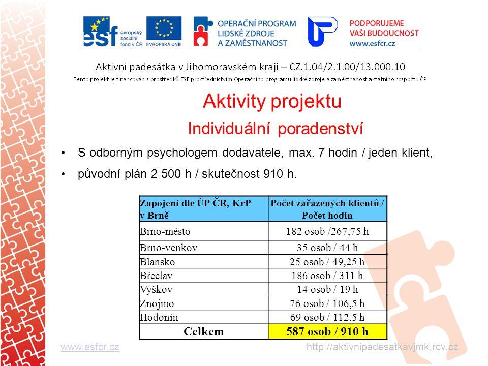 Aktivity projektu Individuální poradenství S odborným psychologem dodavatele, max.