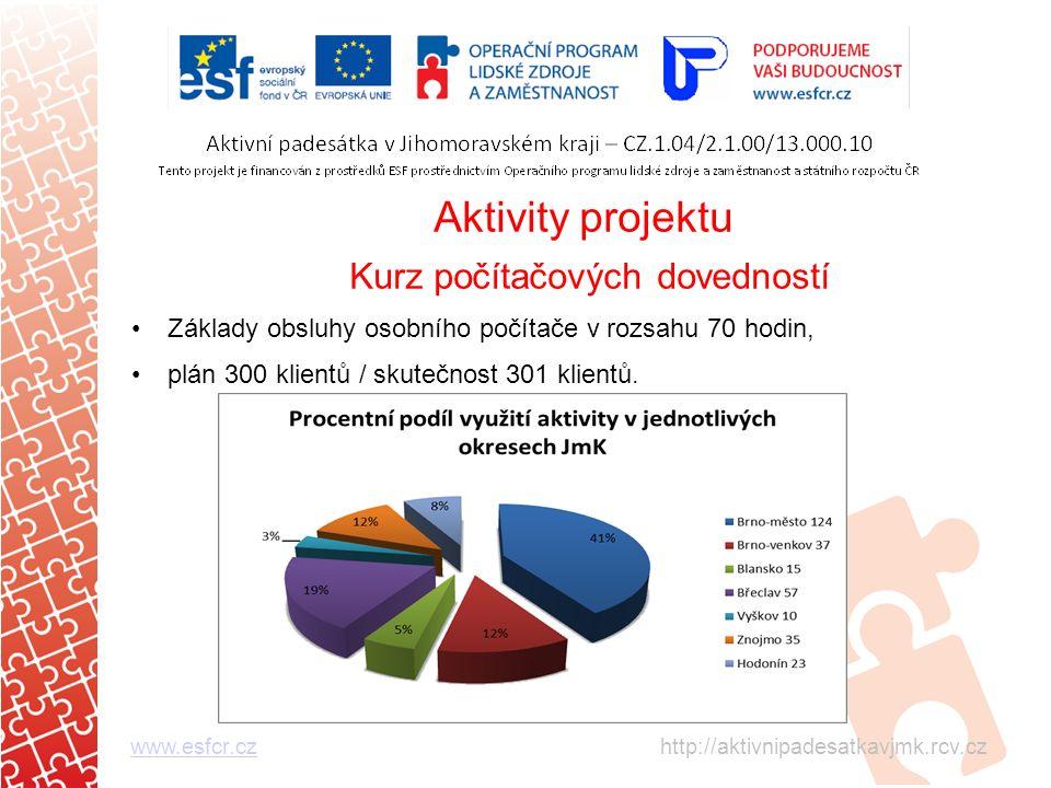 Aktivity projektu Kurz počítačových dovedností Základy obsluhy osobního počítače v rozsahu 70 hodin, plán 300 klientů / skutečnost 301 klientů.
