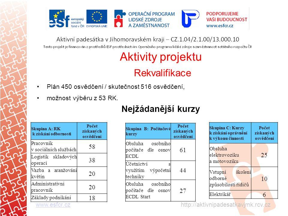 Aktivity projektu Rekvalifikace Plán 450 osvědčení / skutečnost 516 osvědčení, možnost výběru z 53 RK.