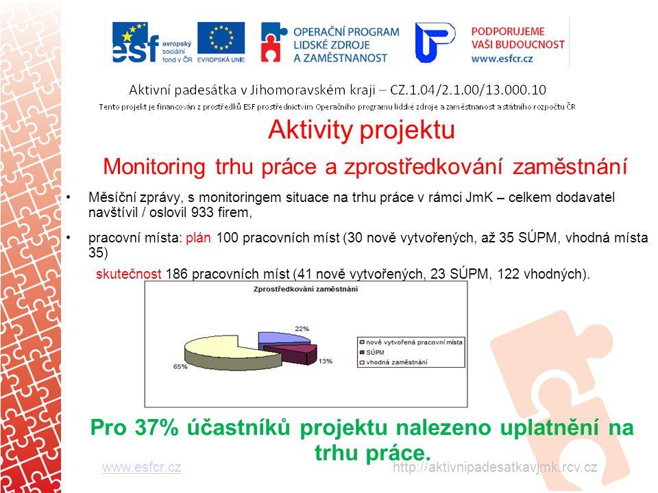 Aktivity projektu Monitoring trhu práce a zprostředkování zaměstnání Měsíční zprávy, s monitoringem situace na trhu práce v rámci JmK – celkem dodavatel navštívil / oslovil 933 firem, pracovní místa: plán 100 pracovních míst (30 nově vytvořených, až 35 SÚPM, vhodná místa 35) skutečnost 186 pracovních míst (41 nově vytvořených, 23 SÚPM, 122 vhodných).