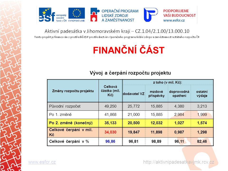 FINANČNÍ ČÁST www.esfcr.czwww.esfcr.cz http://aktivnipadesatkavjmk.rcv.cz Vývoj a čerpání rozpočtu projektu Změny rozpočtu projektu Celková částka (mil.