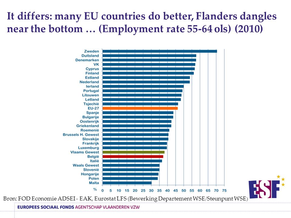 Bron: FOD Economie ADSEI - EAK, Eurostat LFS (Bewerking Departement WSE/Steunpunt WSE ) It differs: many EU countries do better, Flanders dangles near the bottom … (Employment rate 55-64 ols) (2010)