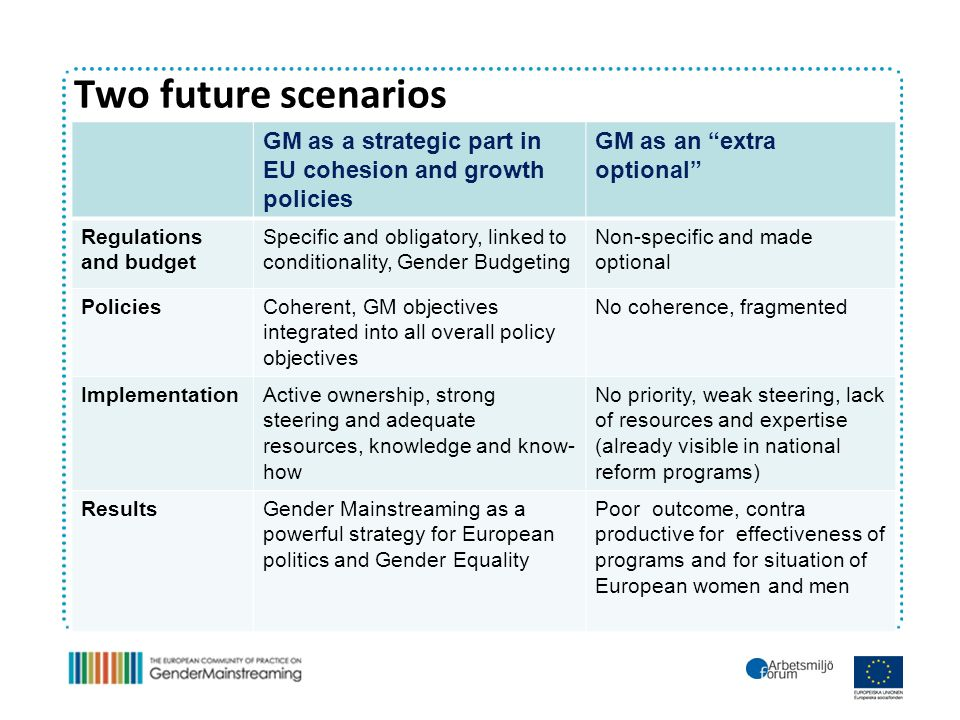 Two future scenarios GM as a strategic part in EU cohesion and growth policies GM as an extra optional Regulations and budget Specific and obligatory, linked to conditionality, Gender Budgeting Non-specific and made optional PoliciesCoherent, GM objectives integrated into all overall policy objectives No coherence, fragmented ImplementationActive ownership, strong steering and adequate resources, knowledge and know- how No priority, weak steering, lack of resources and expertise (already visible in national reform programs) ResultsGender Mainstreaming as a powerful strategy for European politics and Gender Equality Poor outcome, contra productive for effectiveness of programs and for situation of European women and men