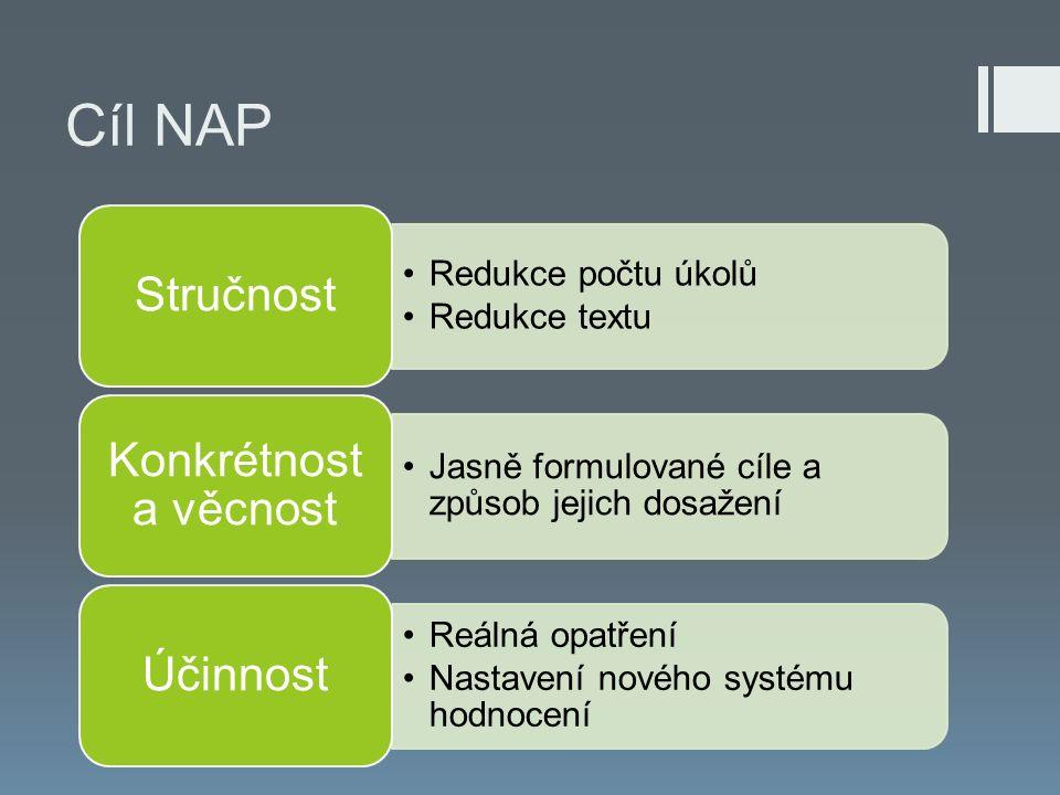 Cíl NAP Redukce počtu úkolů Redukce textu Stručnost Jasně formulované cíle a způsob jejich dosažení Konkrétnost a věcnost Reálná opatření Nastavení nového systému hodnocení Účinnost