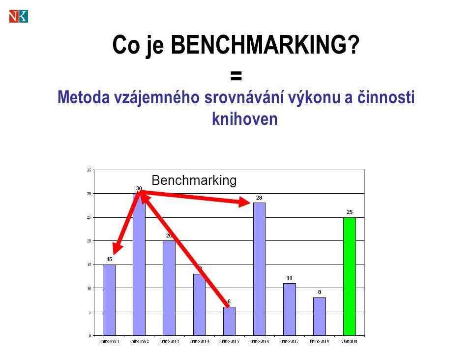 Co je BENCHMARKING = Metoda vzájemného srovnávání výkonu a činnosti knihoven Benchmarking