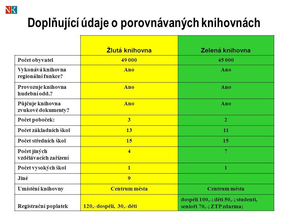Doplňující údaje o porovnávaných knihovnách Žlutá knihovnaZelená knihovna Počet obyvatel49 00045 000 Vykonává knihovna regionální funkce.