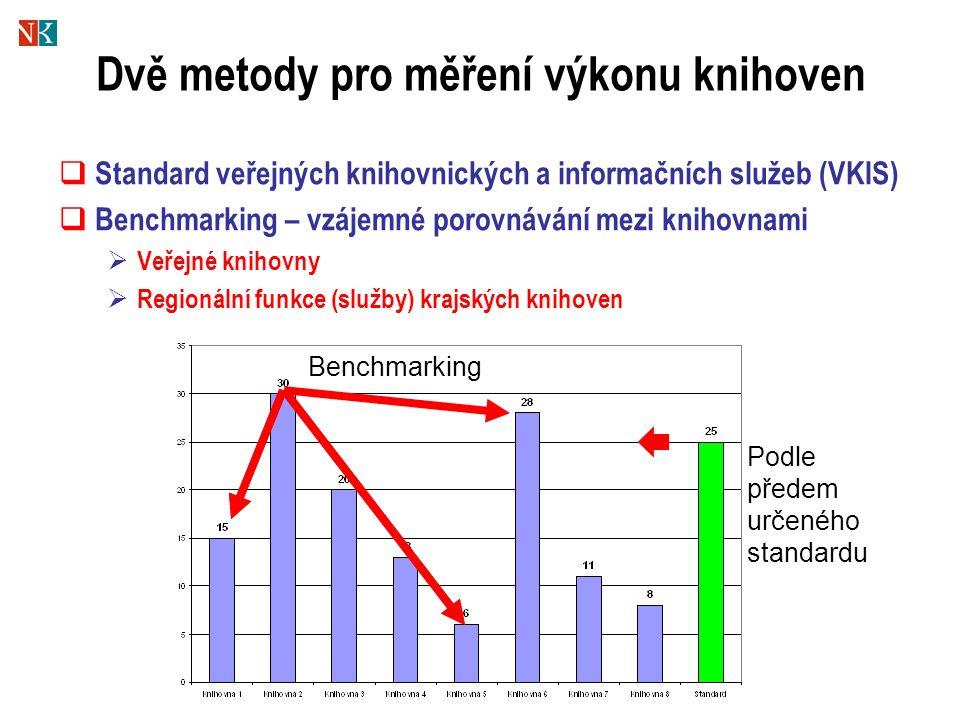 Dvě metody pro měření výkonu knihoven  Standard veřejných knihovnických a informačních služeb (VKIS)  Benchmarking – vzájemné porovnávání mezi knihovnami  Veřejné knihovny  Regionální funkce (služby) krajských knihoven  Podle předem určeného standardu Benchmarking