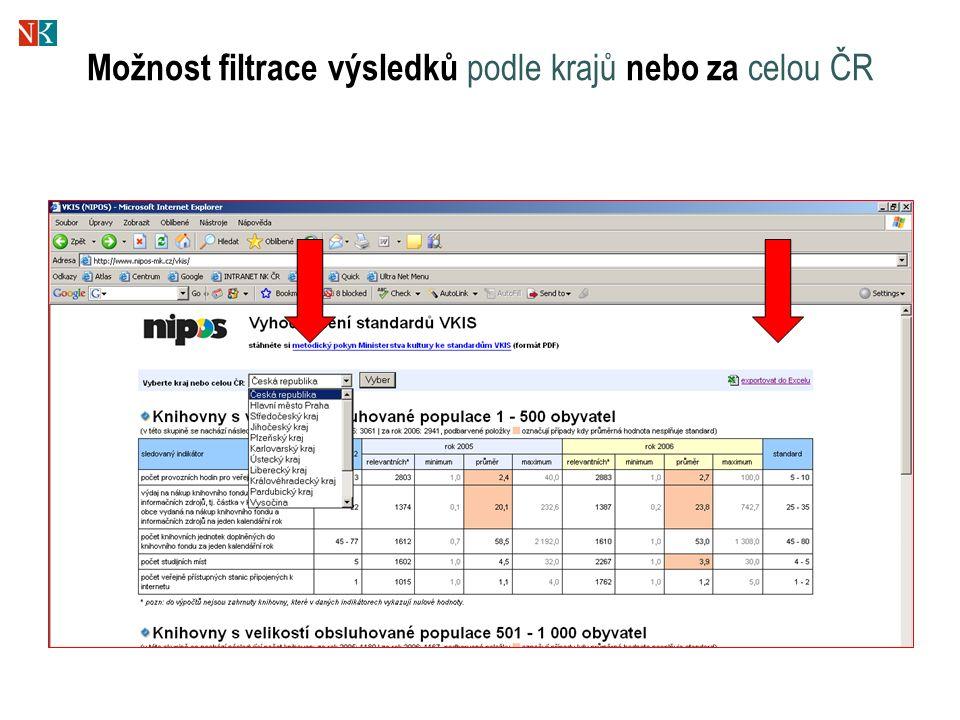Možnost filtrace výsledků podle krajů nebo za celou ČR