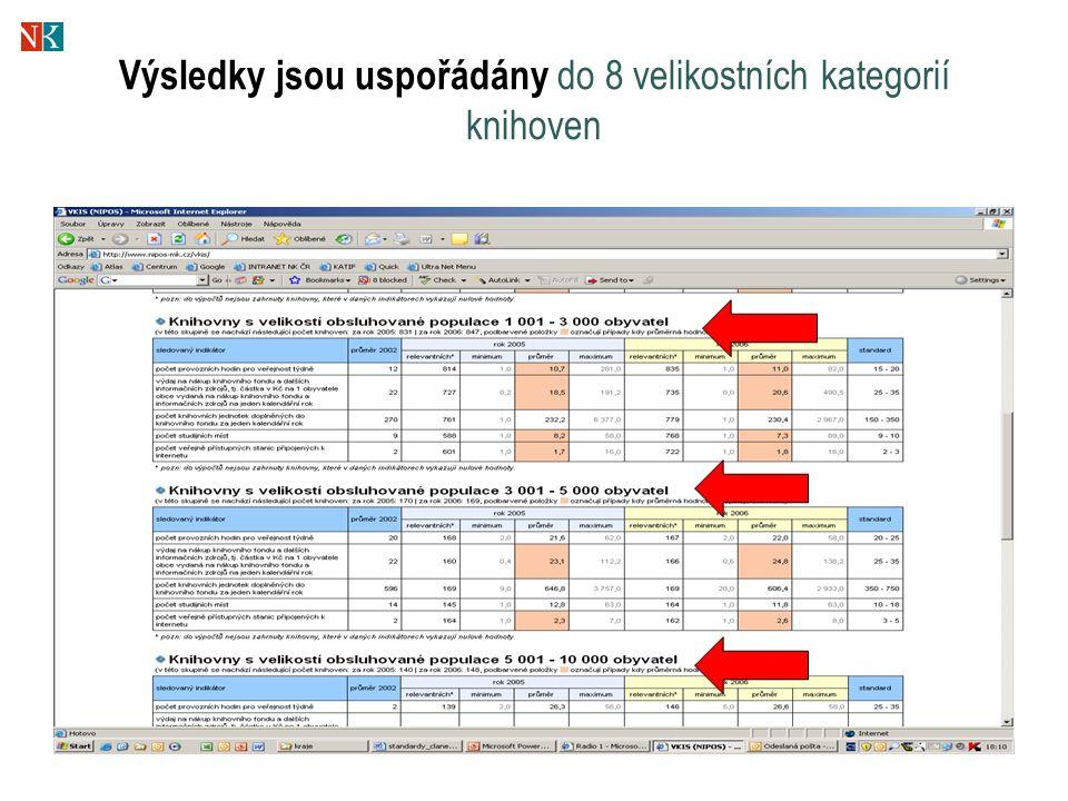 Cíle standardu VKIS  Možnost srovnávání a kontroly dostupnosti a kvality VKIS – knihovny, obce, kraje, vláda  Motivace knihoven a jejich zřizovatelů k zlepšení služeb  Přidělování dotací na podporu knihoven  Zlepšení dostupnosti a kvality VKIS