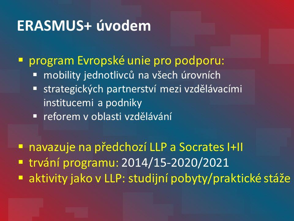 ERASMUS+ úvodem  program Evropské unie pro podporu:  mobility jednotlivců na všech úrovních  strategických partnerství mezi vzdělávacími institucemi a podniky  reforem v oblasti vzdělávání  navazuje na předchozí LLP a Socrates I+II  trvání programu: 2014/15-2020/2021  aktivity jako v LLP: studijní pobyty/praktické stáže