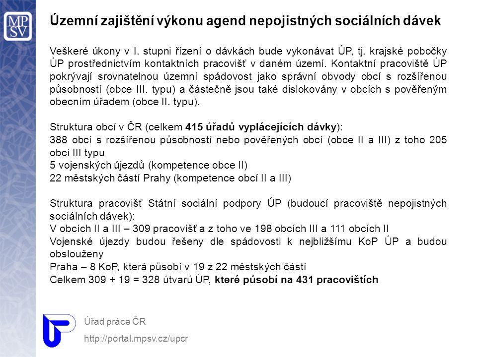Územní zajištění výkonu agend nepojistných sociálních dávek Veškeré úkony v I. stupni řízení o dávkách bude vykonávat ÚP, tj. krajské pobočky ÚP prost