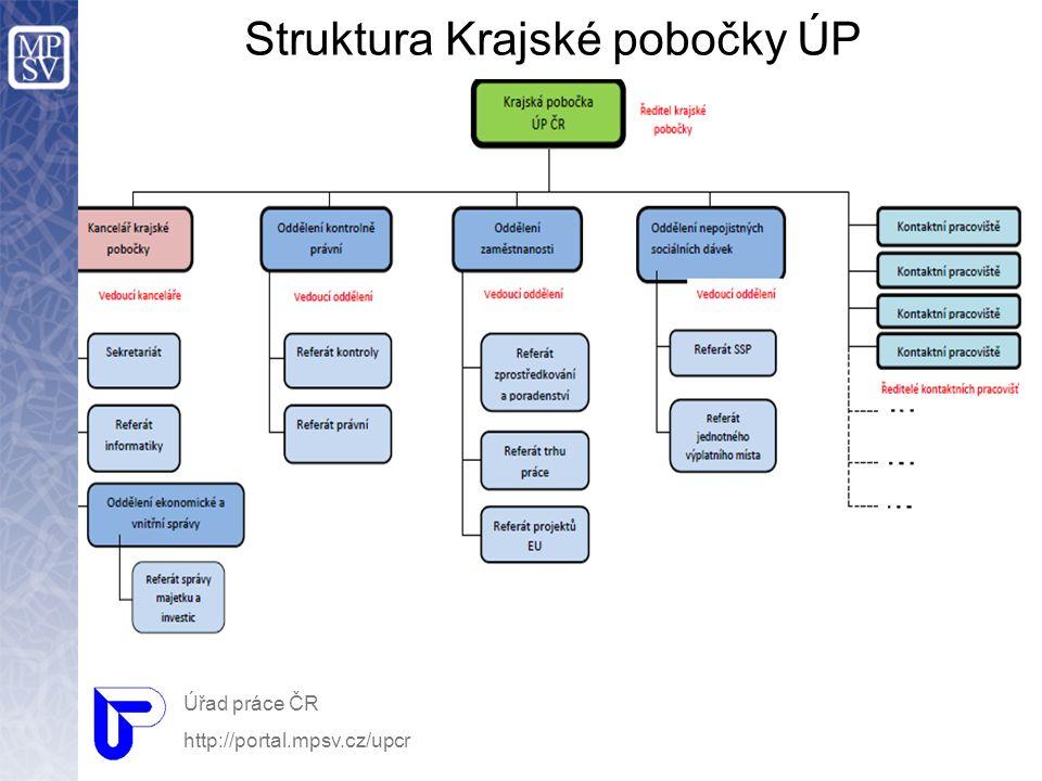 Úřad práce ČR http://portal.mpsv.cz/upcr Struktura Krajské pobočky ÚP
