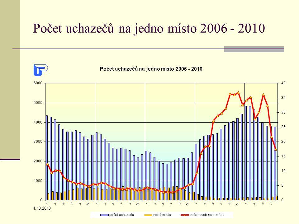 4.10.2010 Počet uchazečů na jedno místo 2006 - 2010